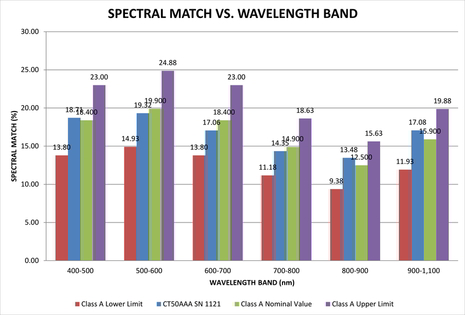 Spectral Match vs Wavelength Band